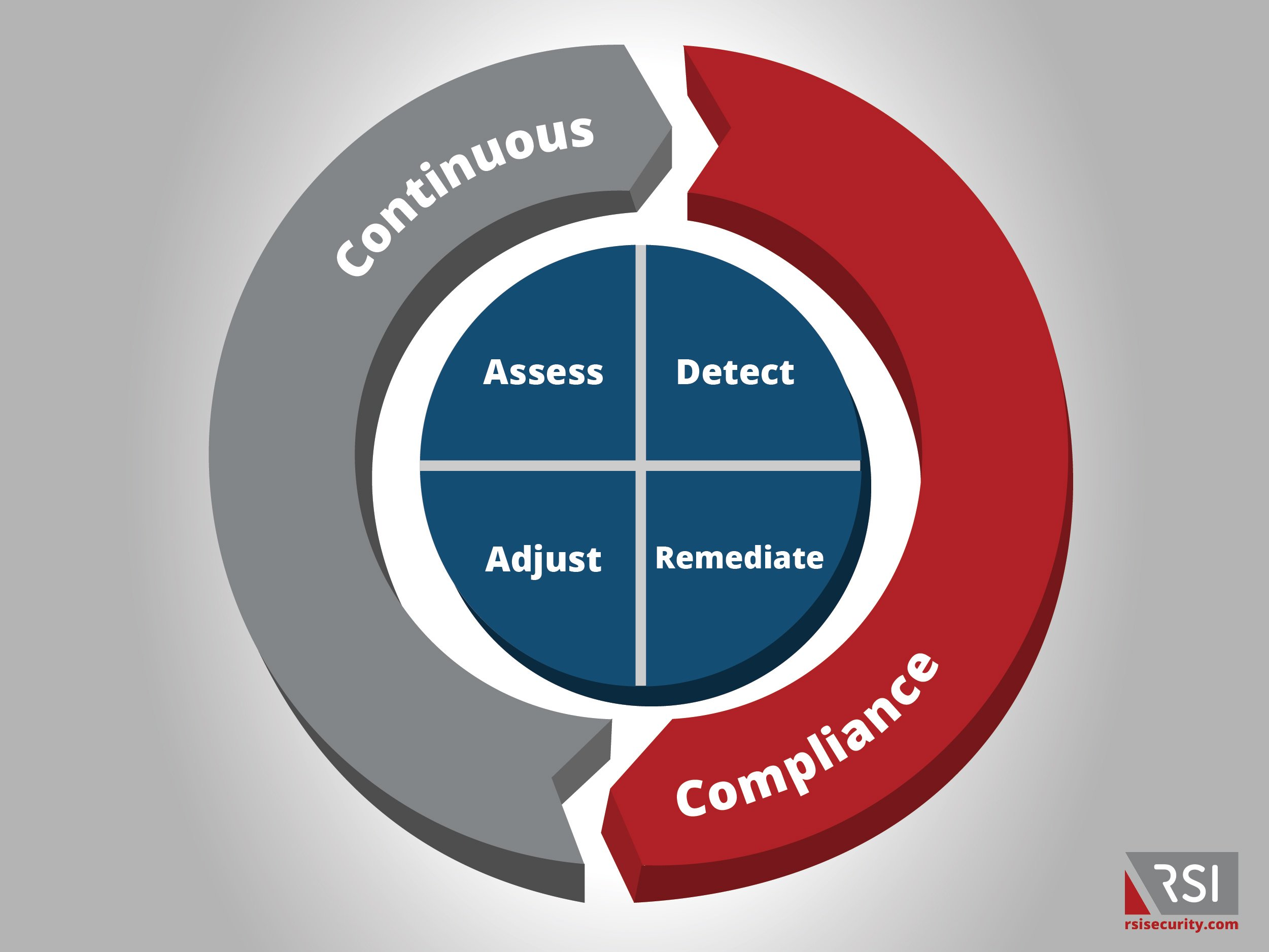 continuous compliance chart