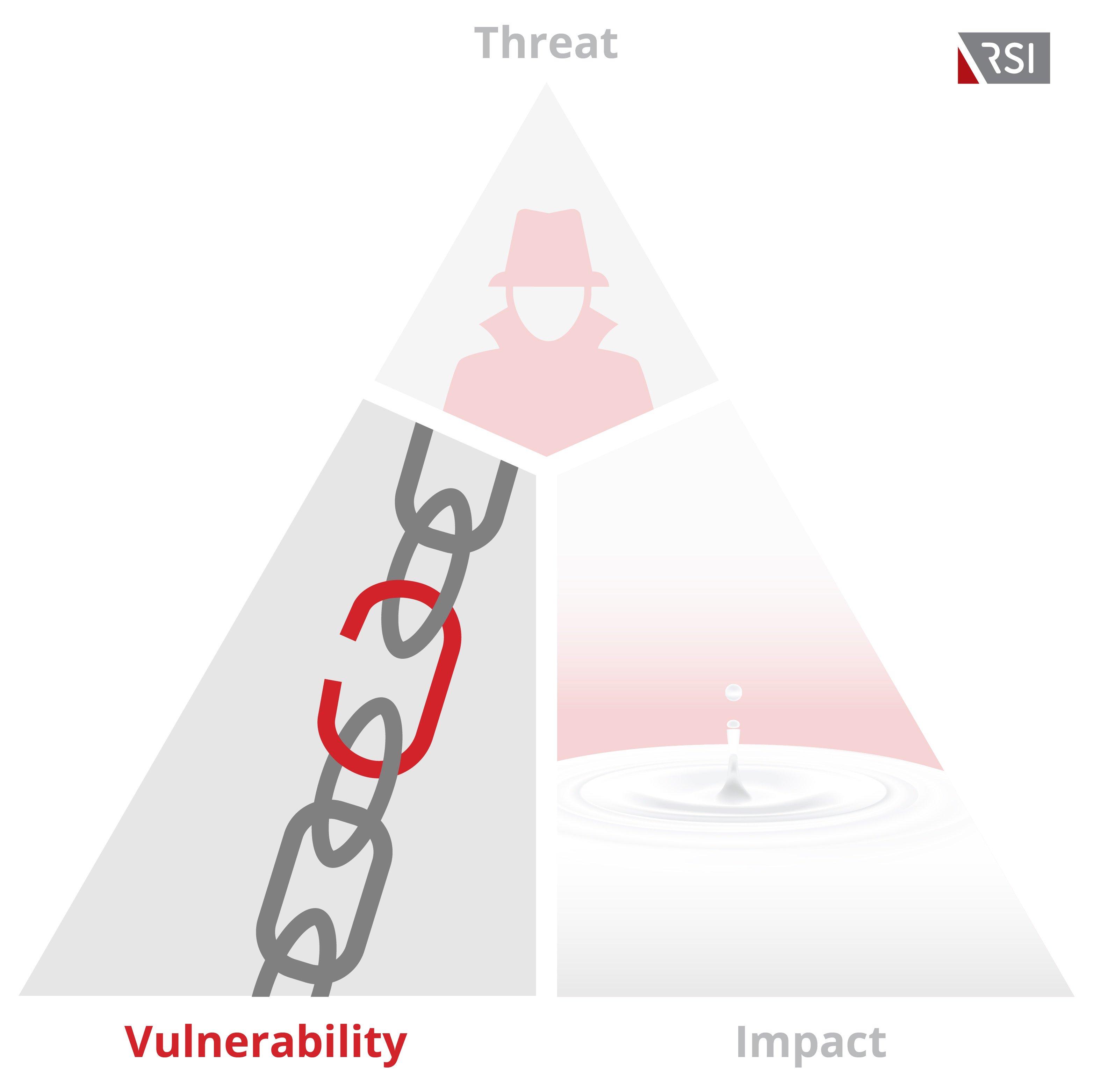 Vulnerability-triangle-rsi.jpg