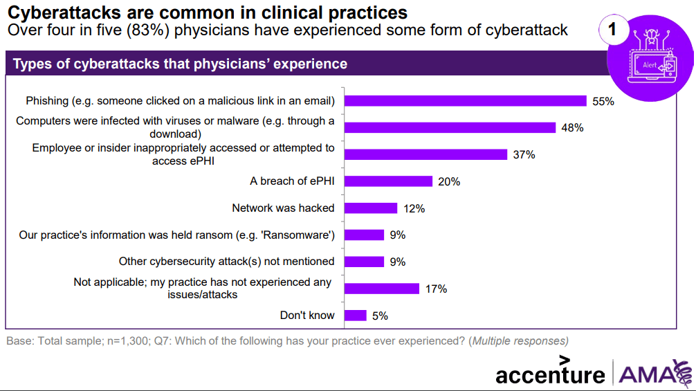 cyberattacks-clinical-practices-chart.png