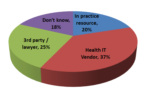 pie-chart-cyberattacks-medical.png