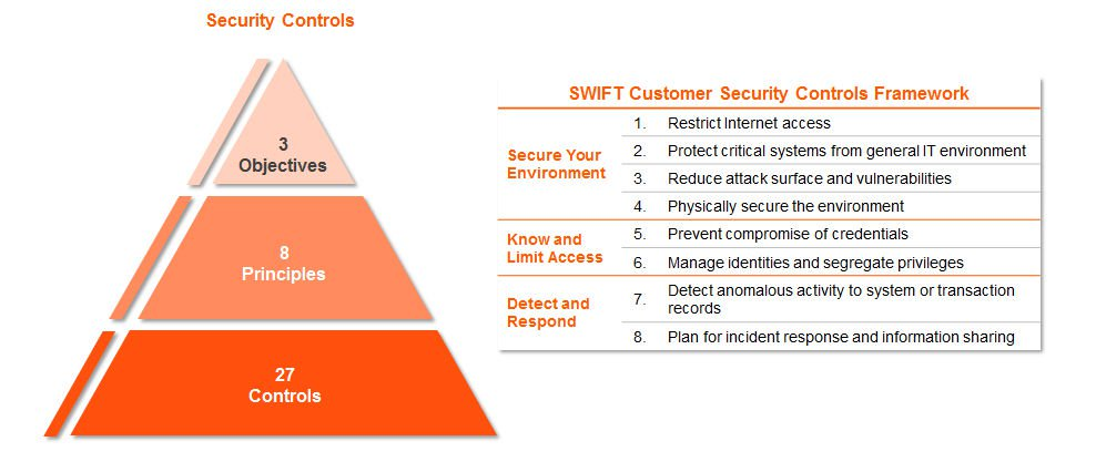 swift_infographic_csp_security_controls.jpg