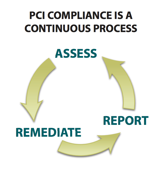 pci-compliance-continuous-process