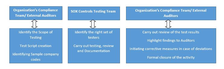 sox_testing
