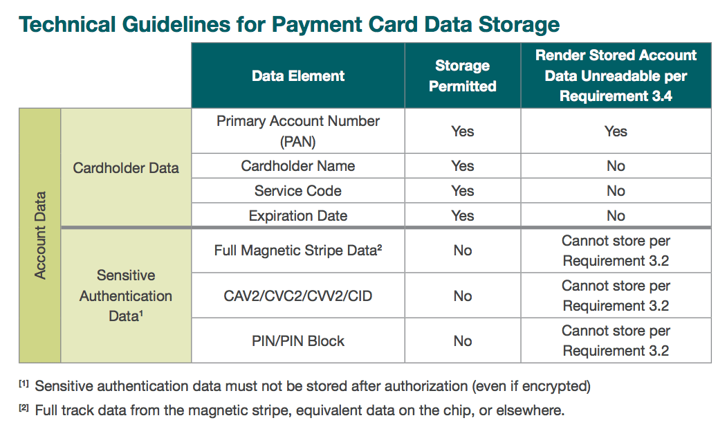 technical-guidelines-for-payment-card-data-storage