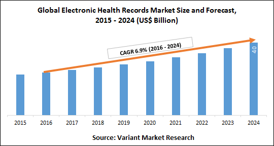 Global-Electronic-Health-Records-Market-Size-and-Forecast-2015-2024
