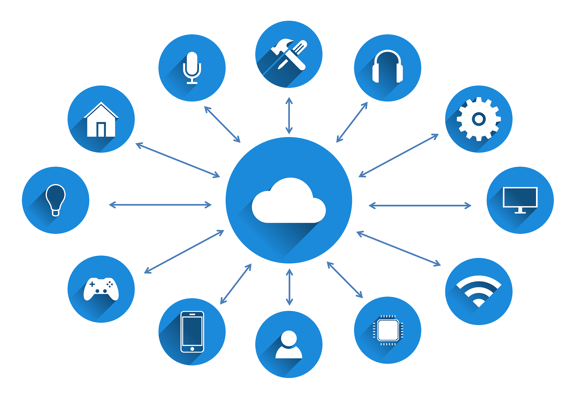 nist-cloud-iot