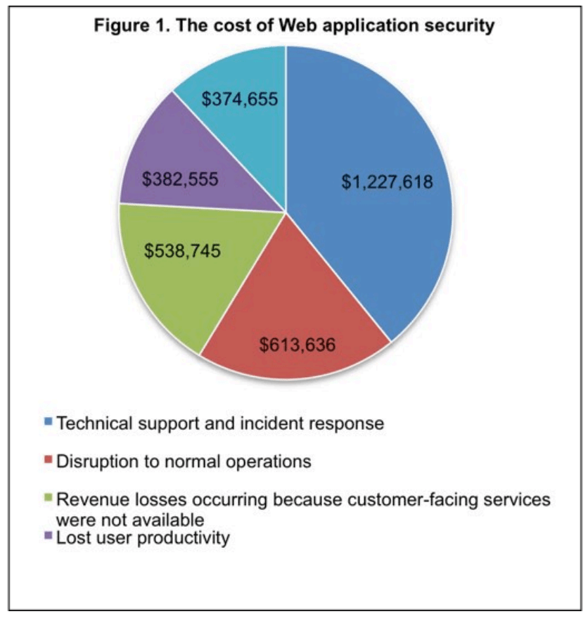 Cost of web application security pie chart