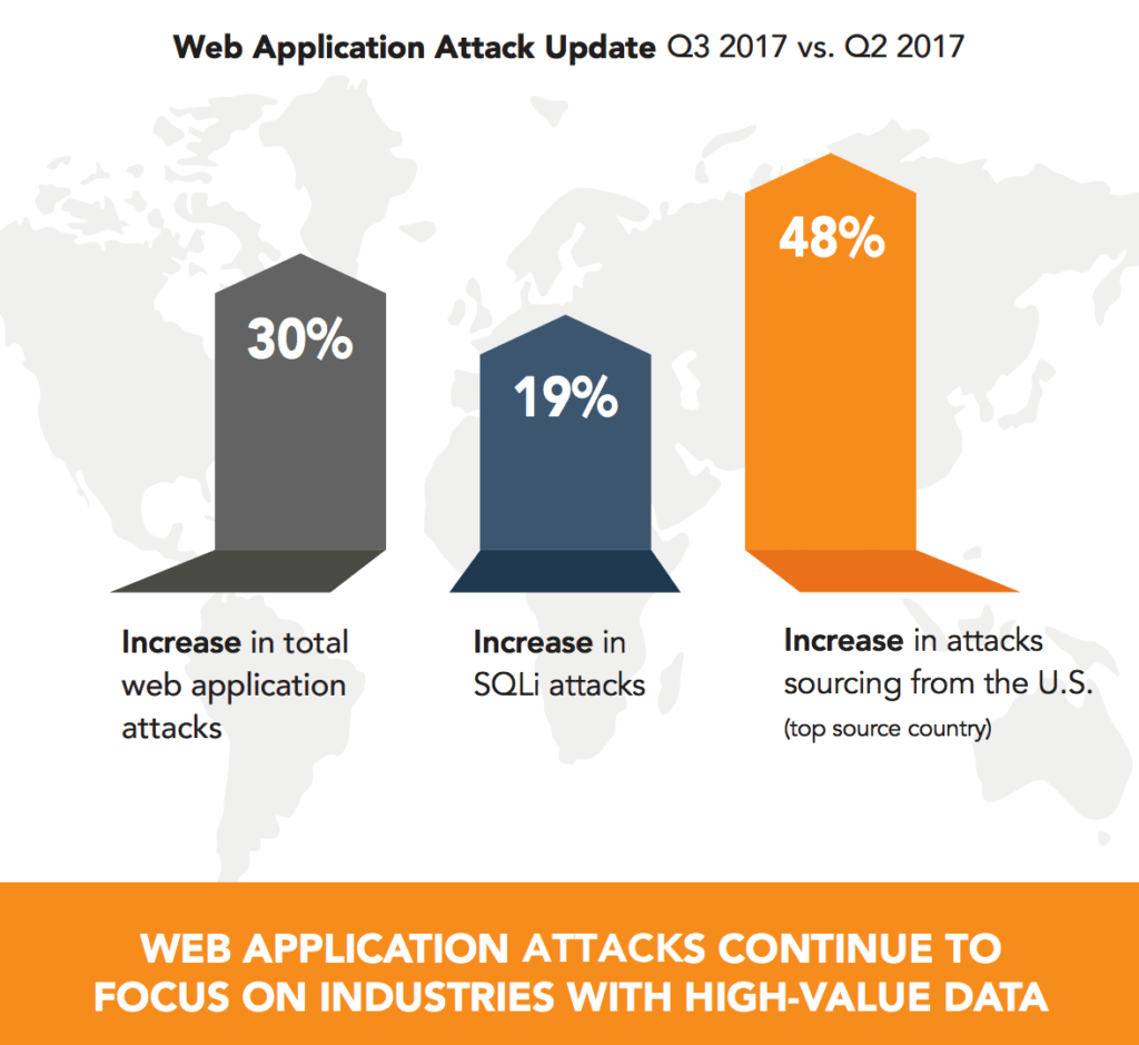 Web application attack graph