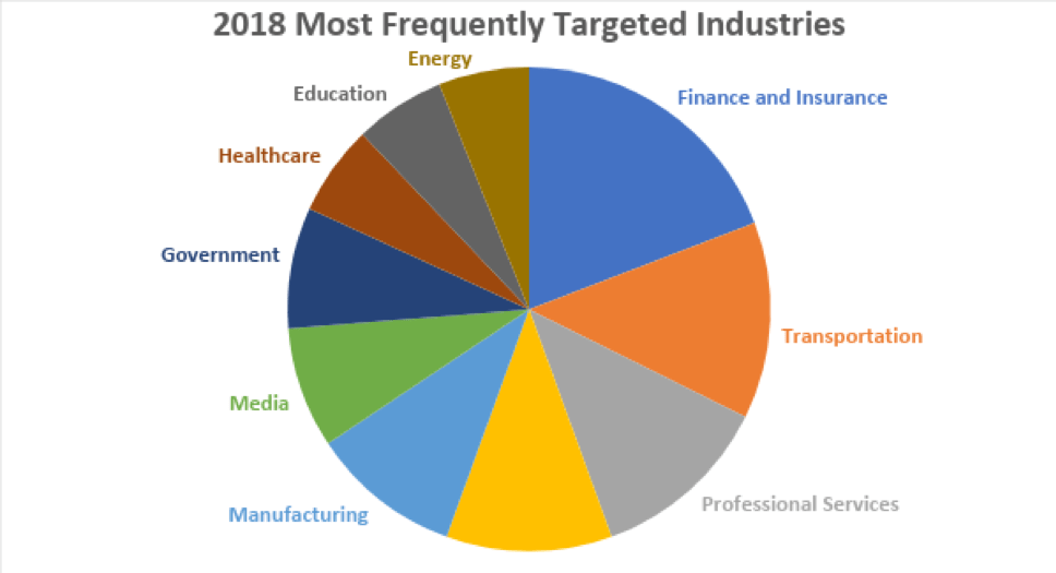 graph of 2018 frequent cyber attacked industries