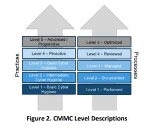 CMMC Level