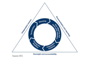 What is the Third-Party Risk Management Lifecycle